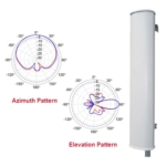 Sector Antenna Spans Frequency Range of 902 MHz to 928 MHz