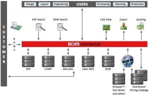 BOM connector