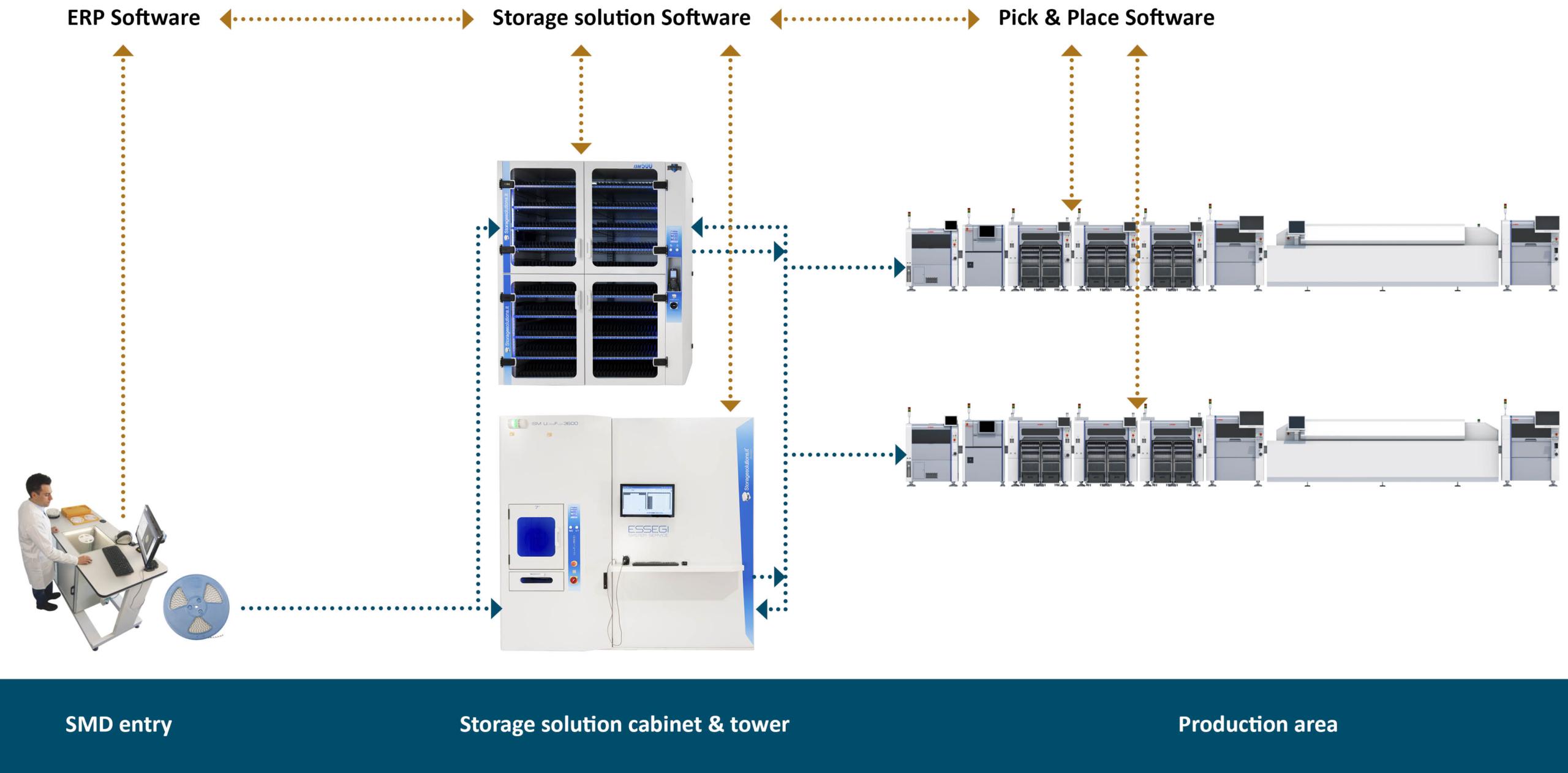 SMD håndtering workflow beskrivelse