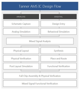 tanner-ams-ic-design-flow