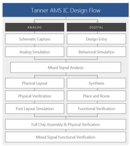 tanner-ams-ic-design-flow